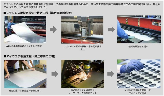 「E235系×JINS made in SABAE」の製造工程