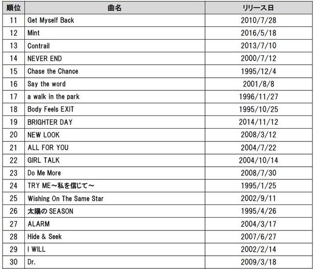 「通信カラオケDAM」カラオケリクエストランキング11位~30位