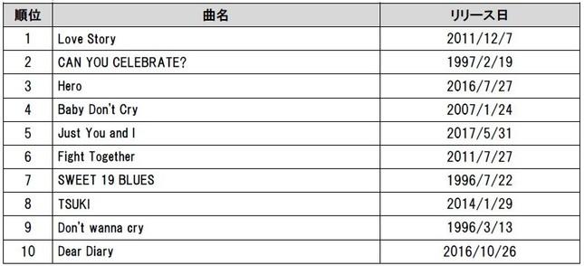 「通信カラオケDAM」カラオケリクエストランキング1位~10位 (に、日本語が…ない)