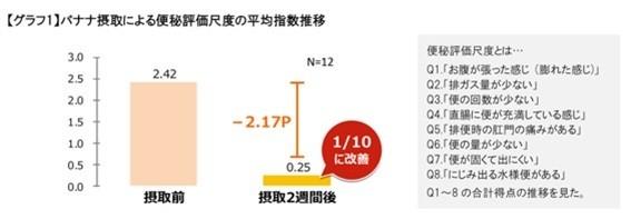 バナナ摂取による便秘評価尺度の平均指数推移