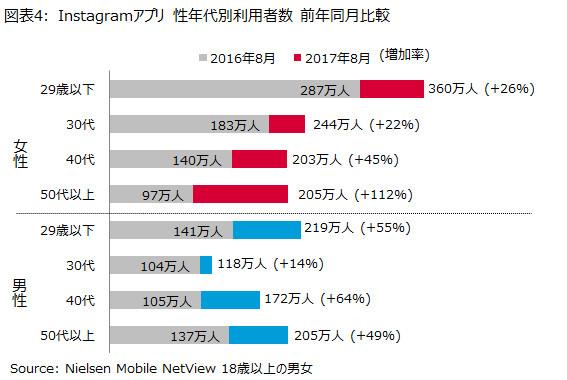 インスタグラムアプリ 性年代別利用者数 前年同月比較(ニールセンデジタル調査結果より)