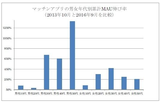 マッチングアプリの男女年代別累計MAU伸び率(フラー調査結果より)