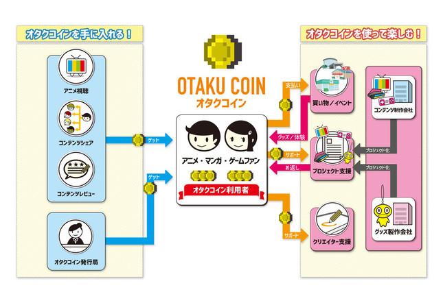 オタクコインの利用イメージ