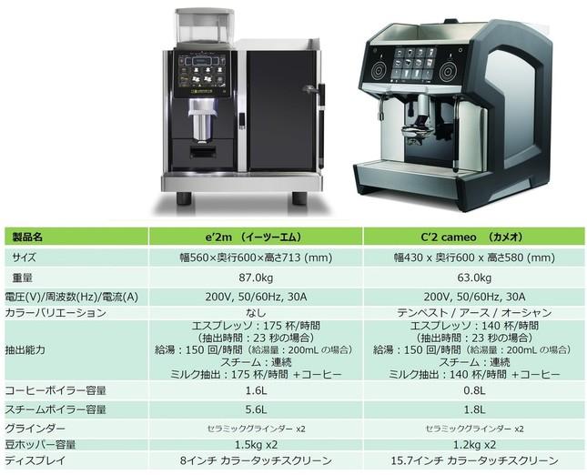 業務用コーヒーマシン「イーツーエム」(左)と「カメオ」(右)