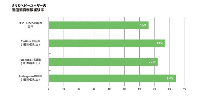 SNSヘビーユーザーの通信速度制限経験率