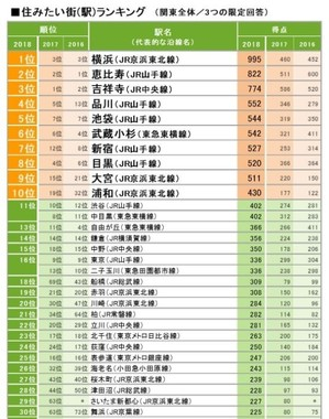 「住みたい街(駅)ランキング関東版」トップ30
