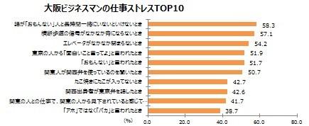 大阪ビジネスマンの仕事ストレストップ10
