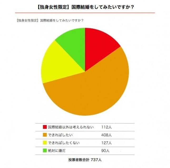 婚活サイト「愛カツ」独身女性737人に聞いた「国際結婚をしたいか」の調査結果