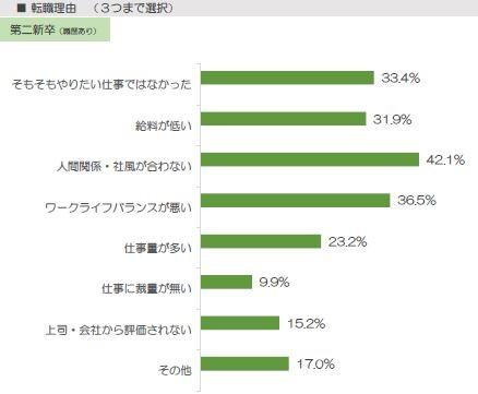 20代を対象にした就職情報サイト「Re就活」の調査結果