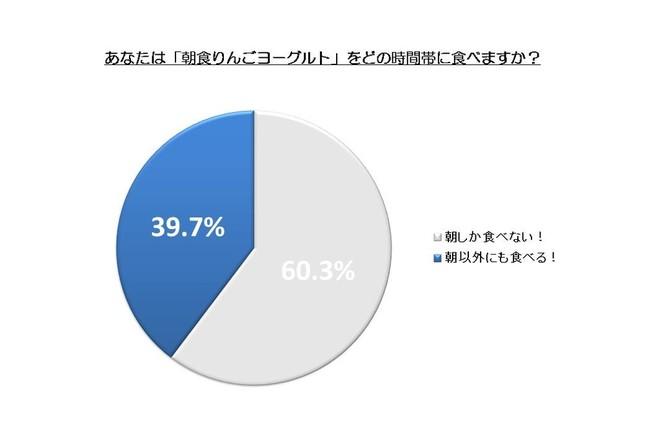 江崎グリコが実施した「朝食りんごヨーグルト」を食べる時間帯に関する調査結果