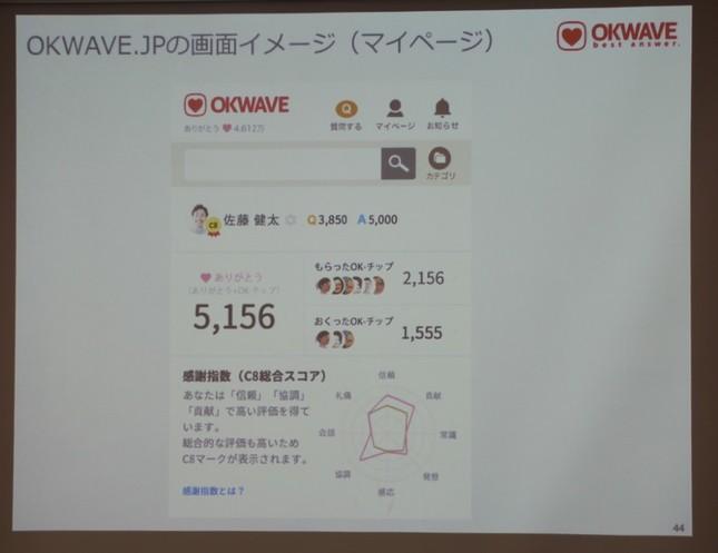 「OKWAVE」のマイページにはスコアが表示される