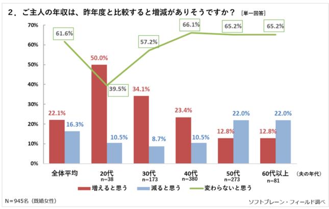 夫の年収の増減についてのグラフ