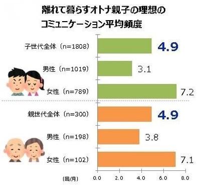 親子の理想のコミュニケーション平均頻度についてのグラフ
