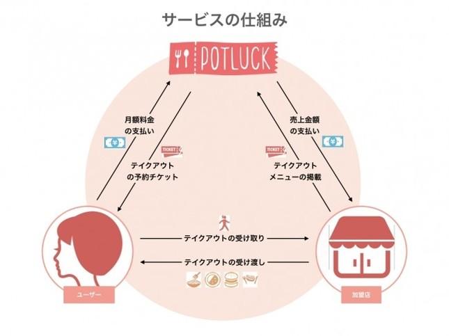 POTLUCKの仕組み