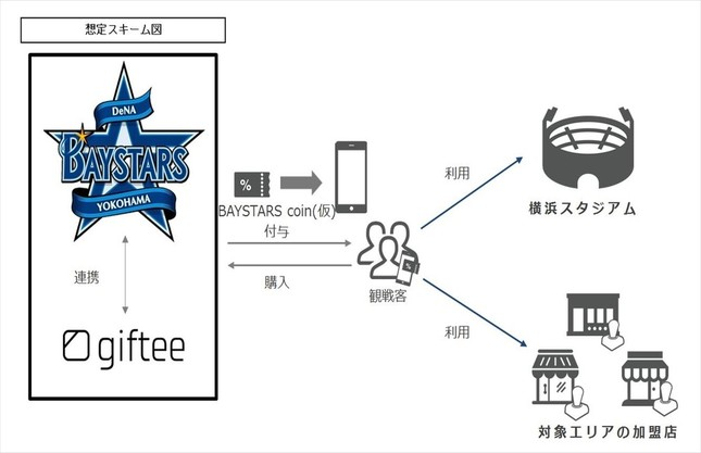 「BAYSTARS Sports Accelerator」イメージ図