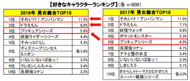 男女総合「好きなキャラクターランキング」トップ10