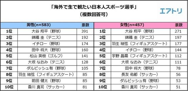 「海外で生で観たい日本人スポーツ選手」ランキング
