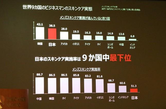 日本のメンズスキンケア実施率は9か国中最下位(2018年7月3日 筆者撮影)