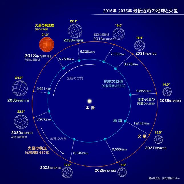 火星大接近(c)国立天文台