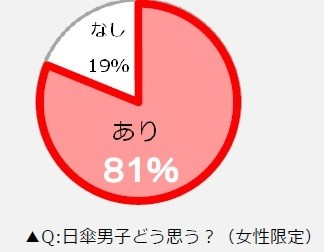日傘男子をどう思うか(女性限定アンケート)