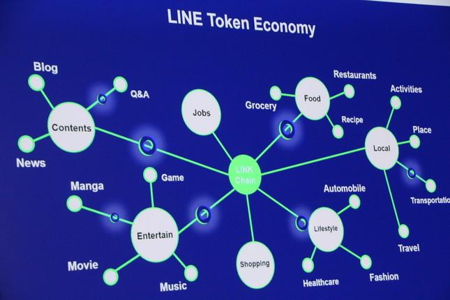 LINE Token Economyイメージ図