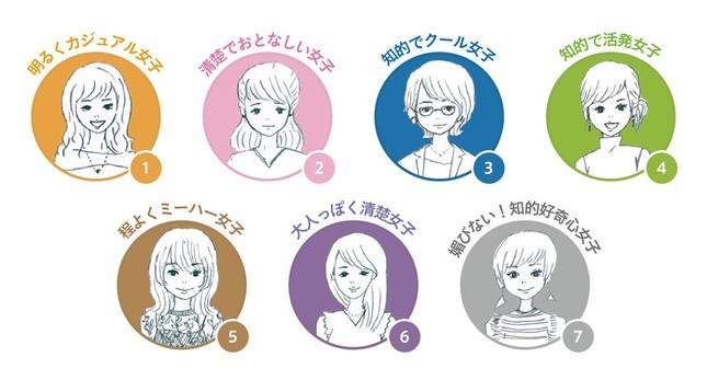 男性が好む7つの女性像