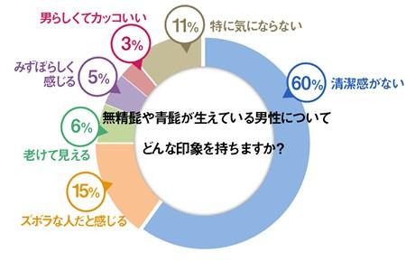 無精ひげや青ひげに対する印象グラフ