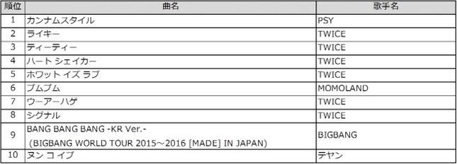 「K-POP」TOP10