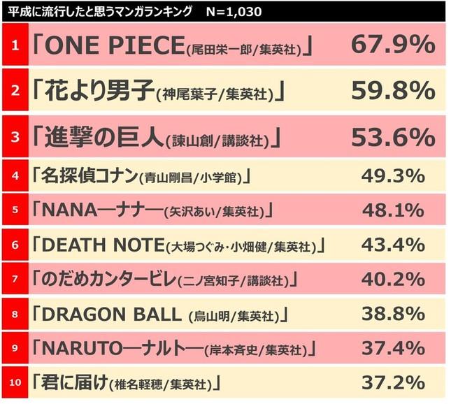「平成に流行したと思う漫画ランキング」トップ10