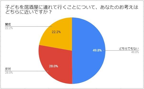 「カラダノートママびより」のアンケート結果