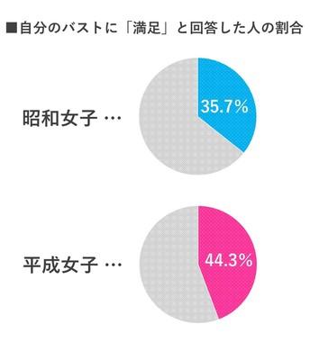自分のバストに「満足」と回答した人の割合(1)