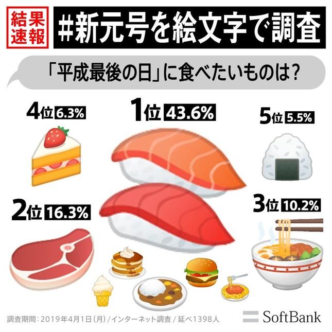 平成最後の日に食べたいものは?