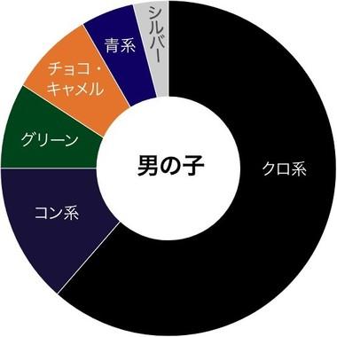 男の子に人気のカラー(池田屋カバン店・公式ウェブサイト内「何色のランドセルが人気」ページより)