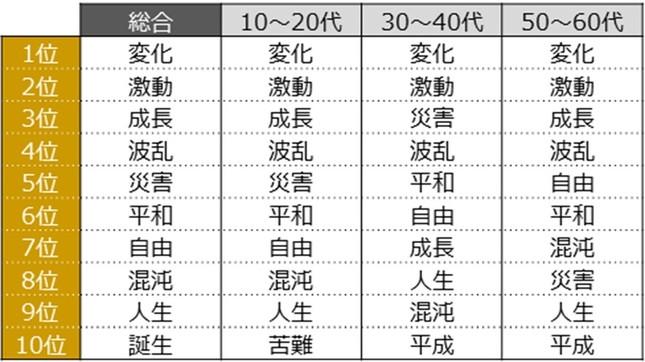 あなたにとっての平成を、漢字2文字で表すとしたら?