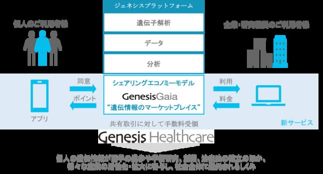 「GenesisGaia(ジェネシスガイア)」の仕組み
