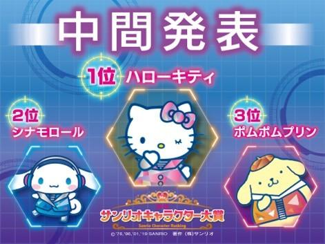 「2019年サンリオキャラクター大賞」中間発表