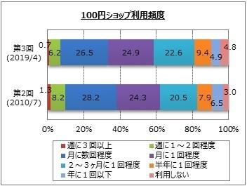 100円ショップ利用頻度