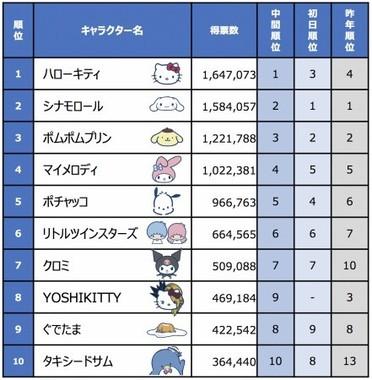 「2019年サンリオキャラクター大賞」トップ10