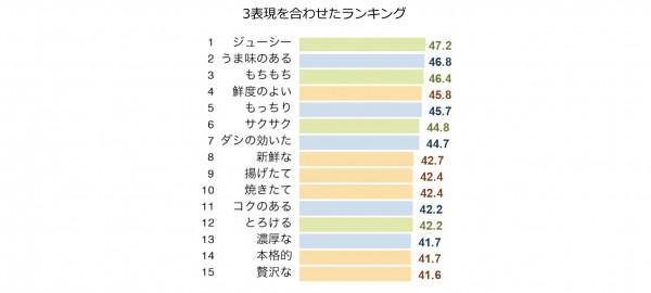 総合ランキング(1~15位)