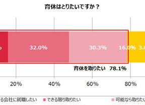 独身男性「育休取りたい」が大多数、だけど... 調査から見えた「忖度」の事情