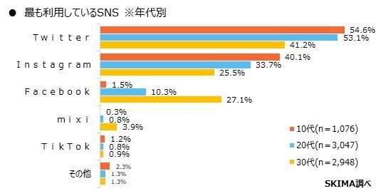 最も利用しているSNS(年代別)