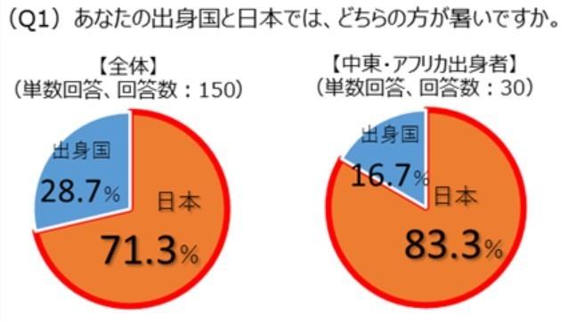 日本の夏は世界的にも過酷?