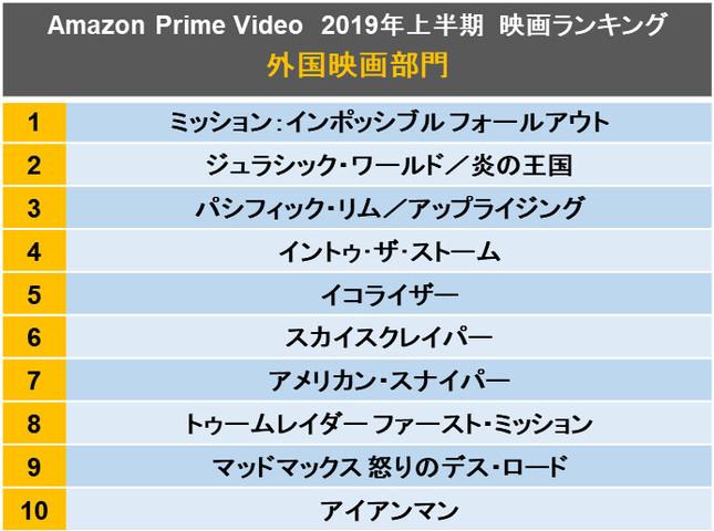 Amazon Prime Videoで2019年上半期最も見られた映画は?