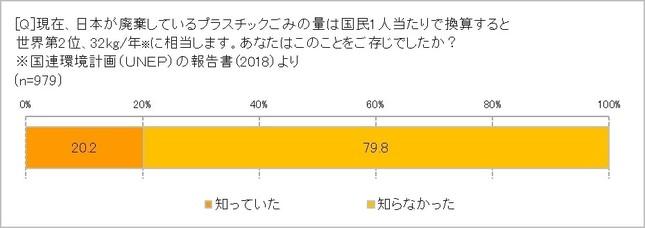 日本は1人あたりプラスチックごみ廃棄量世界第2位
