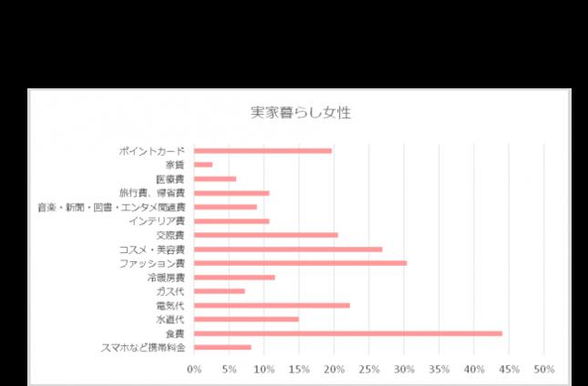 実家暮らし女性の節約状況(第1回調査)