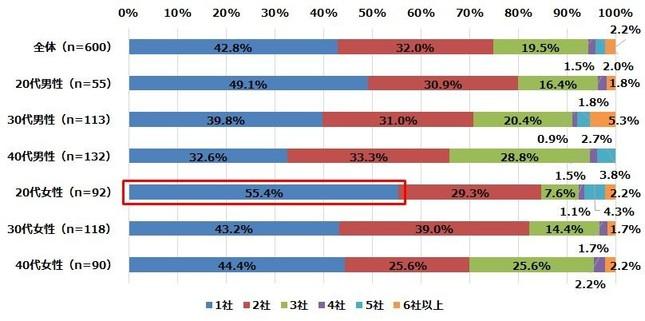 引っ越しの見積もりを取った後に、比較検討した社数