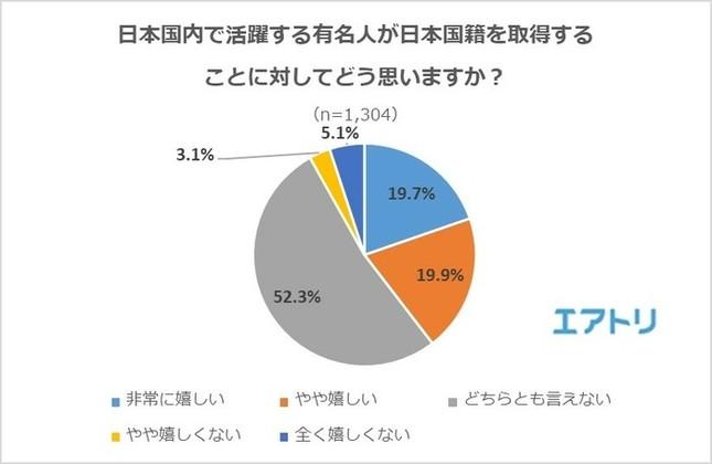 日本国内で活躍する有名人が日本国籍を取得することについてどう思うか
