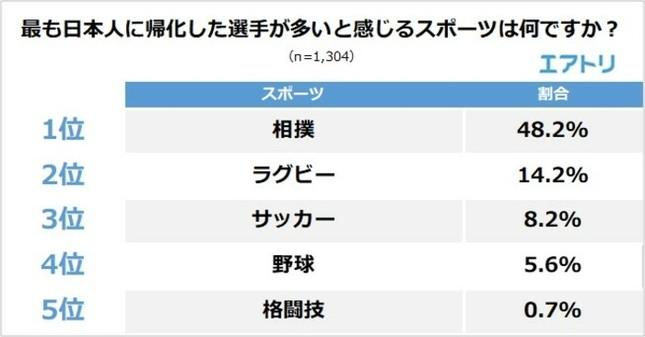 最も日本人に帰化した選手が多いと感じるスポーツ