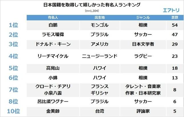 日本国籍を取得して嬉しかった有名人ランキング