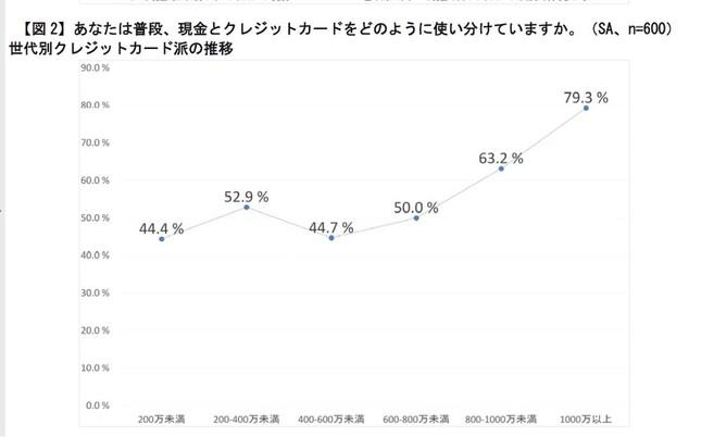 年収別クレジットカード派の推移
